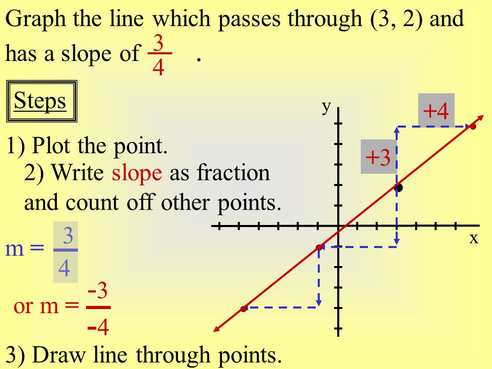-3 -4 Graph the line which passes through (3, 2) and has a slope of .
