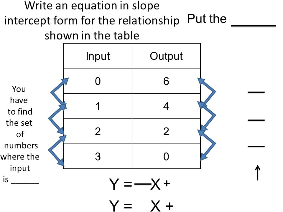 writing equations in slope intercept form Pre-algebra examples step-by-step examples pre-algebra linear equations and inequalities write in slope-intercept form the slope-intercept form is.