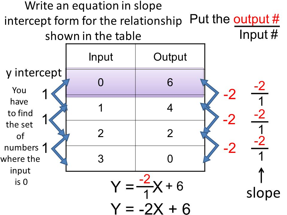 Writing Equations In Slope Intercept Form Calculator Research