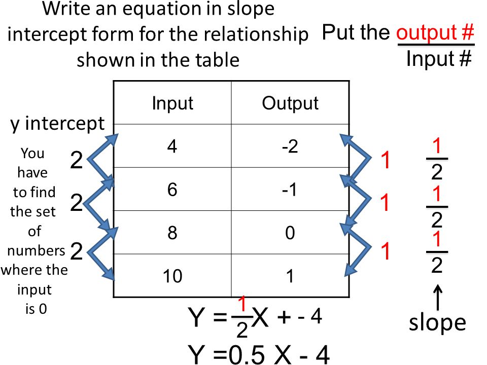 Slope Intercept Form Of An Equation Ppt Download