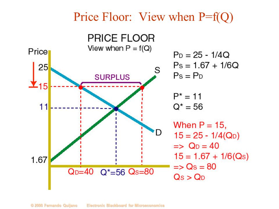 The simple model of price determination ppt download 22 price tyukafo