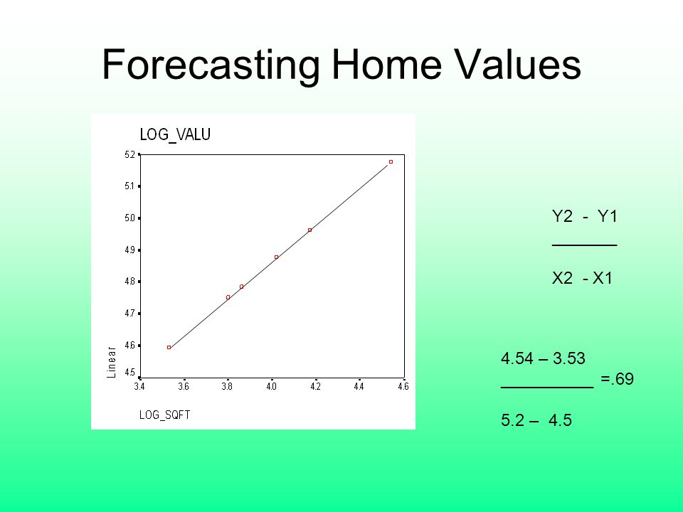 Forecasting Home Values