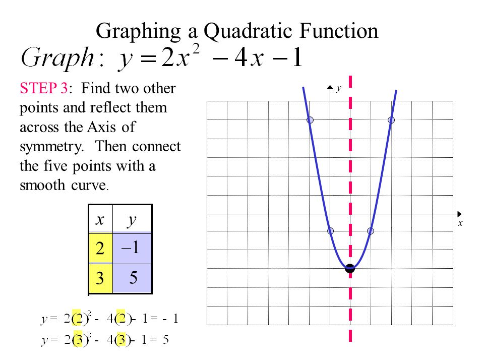 how to draw a quartic function