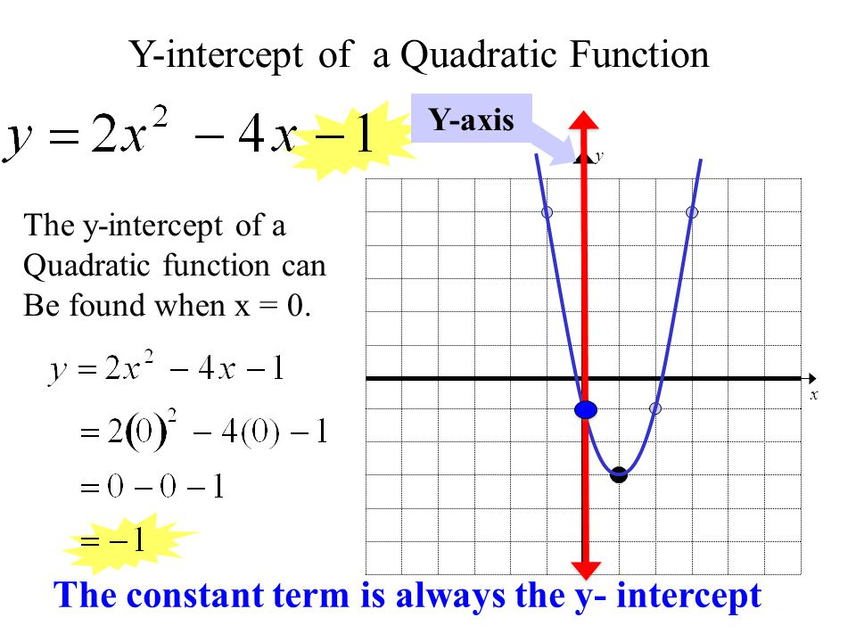 Y-intercept of a Quadratic Function