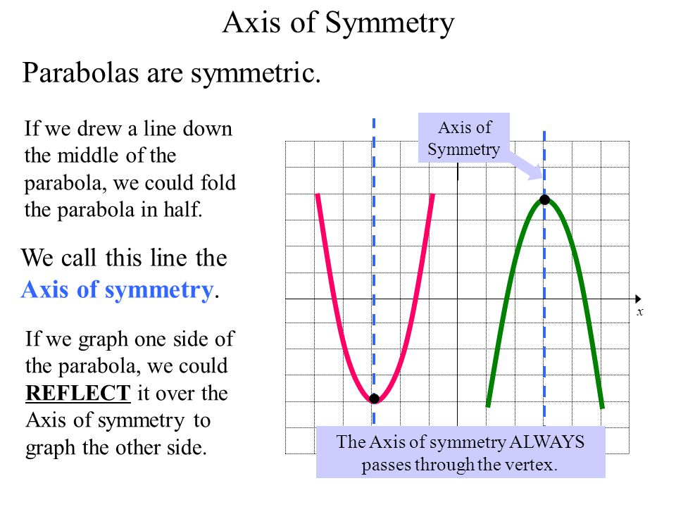The Axis of symmetry ALWAYS passes through the vertex.