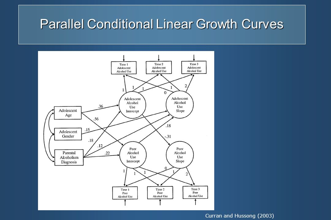 linear stages of growth model pdf