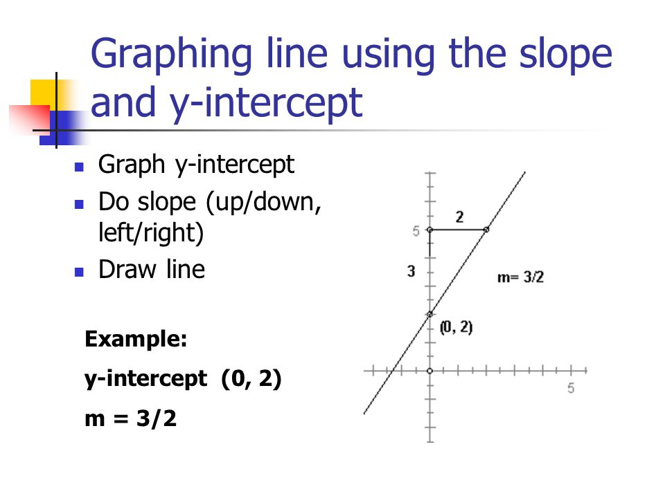 graph line with y intercept and slope relationship