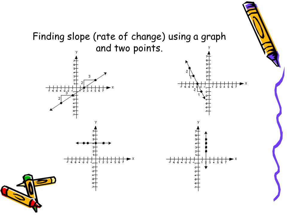 how to find rate of change using a graph
