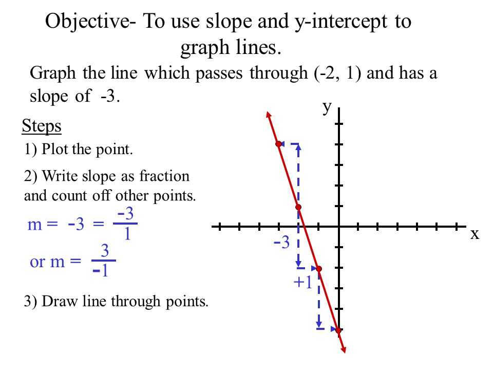 Drawing Lines With Given Intercepts : Warm up graph the line which passes through and has