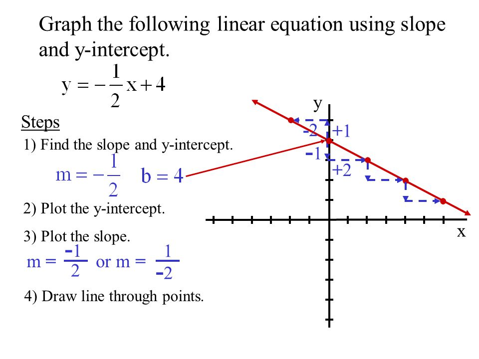 Drawing Lines With Given Slopes : Warm up graph the line which passes through and has