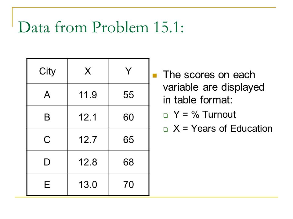 Data from Problem 15.1: The scores on each variable are displayed in table format: Y = % Turnout. X = Years of Education.