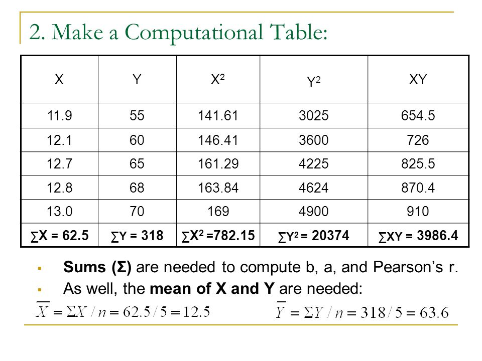 2. Make a Computational Table: