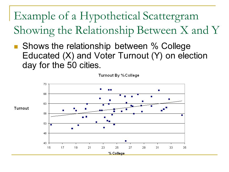 Example of a Hypothetical Scattergram Showing the Relationship Between X and Y