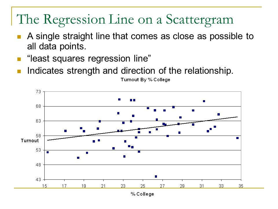 The Regression Line on a Scattergram