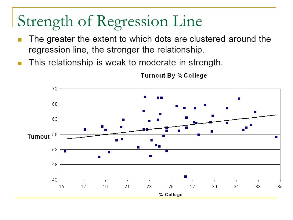 Strength of Regression Line