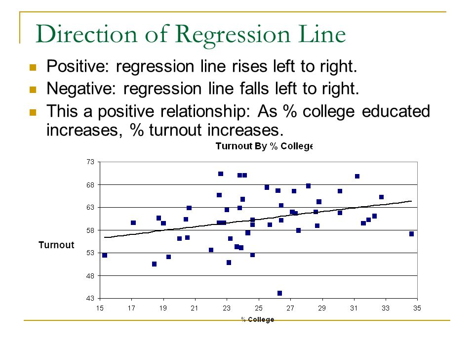 Direction of Regression Line