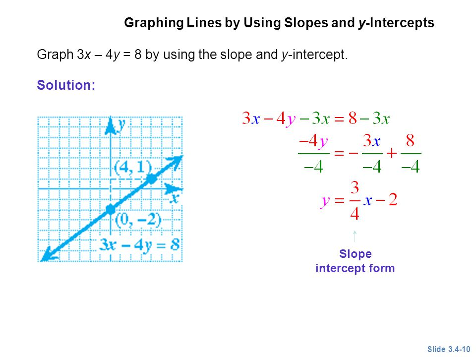 Writing and Graphing Equations of Lines - ppt video online download