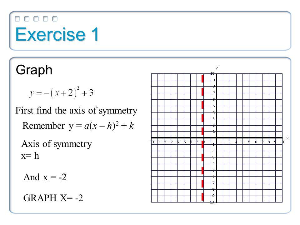 4.2: Graphs of Quadratic Functions in Vertex or Intercept ...