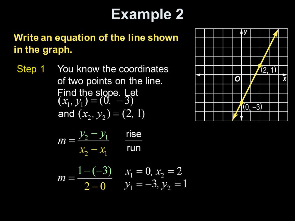 The slope-intercept form of a linear equation