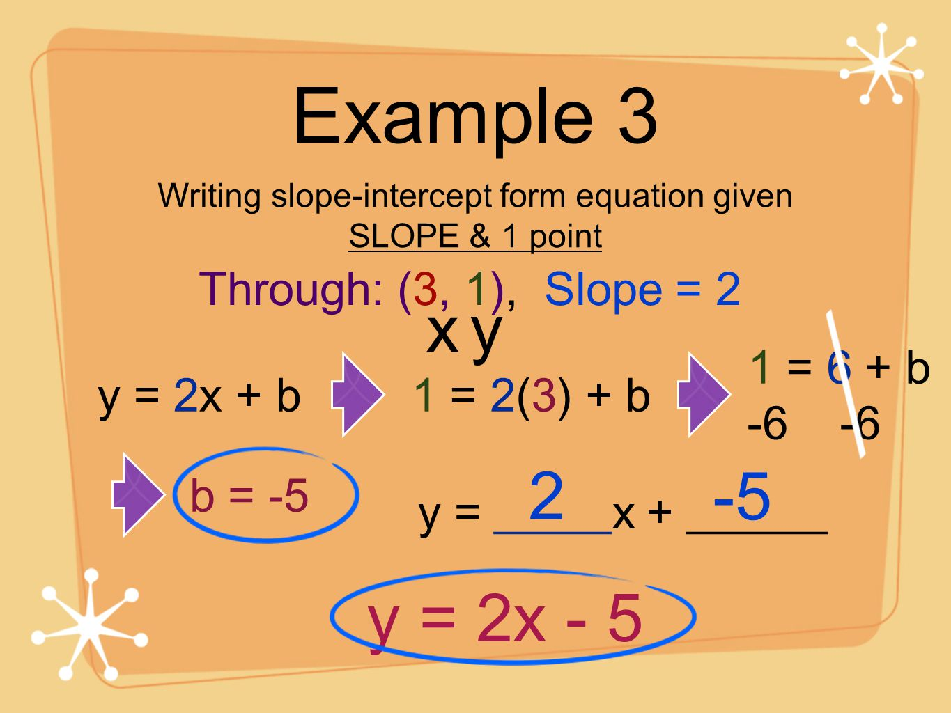Write An Equation In Slope Intercept Form From Two Points