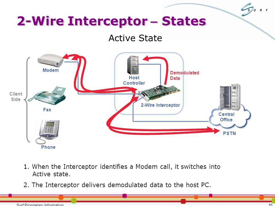 Lawful Interception Offering - ppt download
