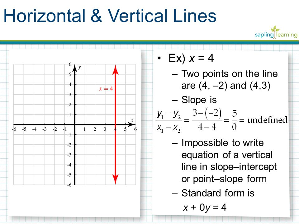 slope intercept form vertical line  Vertical Intercept Images - Reverse Search