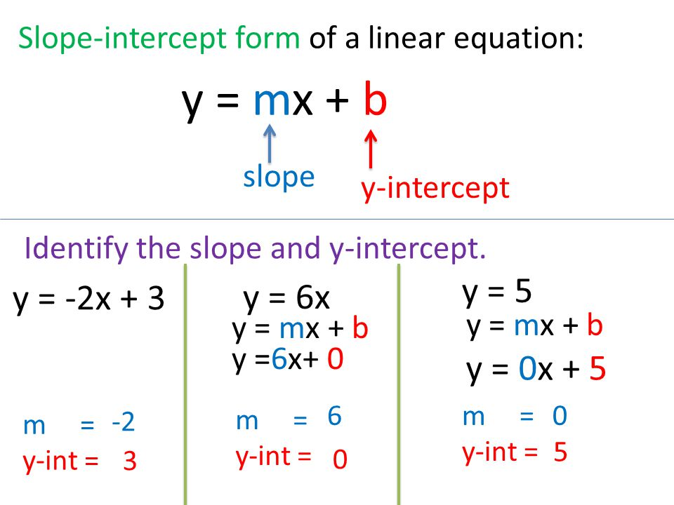 5.3 Slope-intercept form Identify slope and y-intercept of the ...