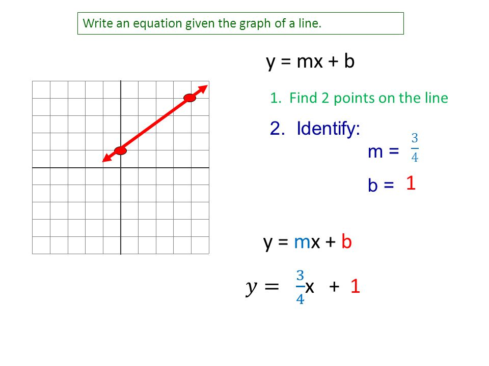 how to draw a line y mx b