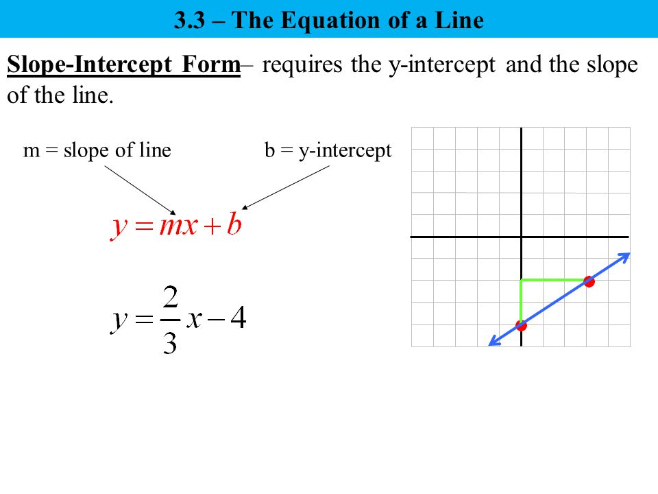 write an equation of a line with a slope