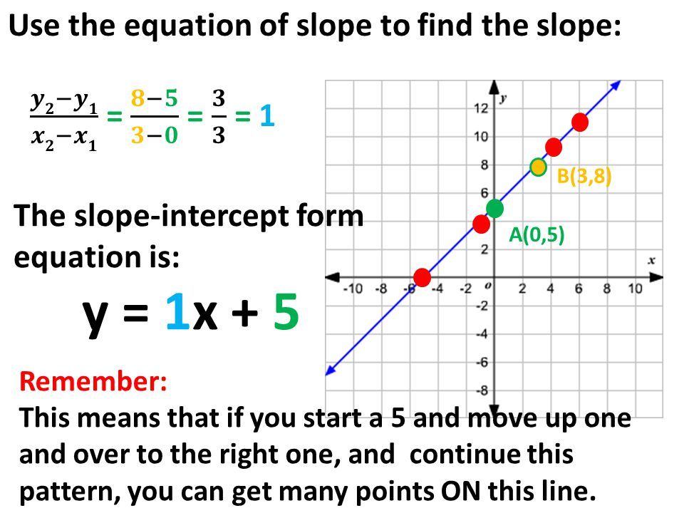 5.3 Slope Intercept Form: Parent Graph: Simplest function of a ...