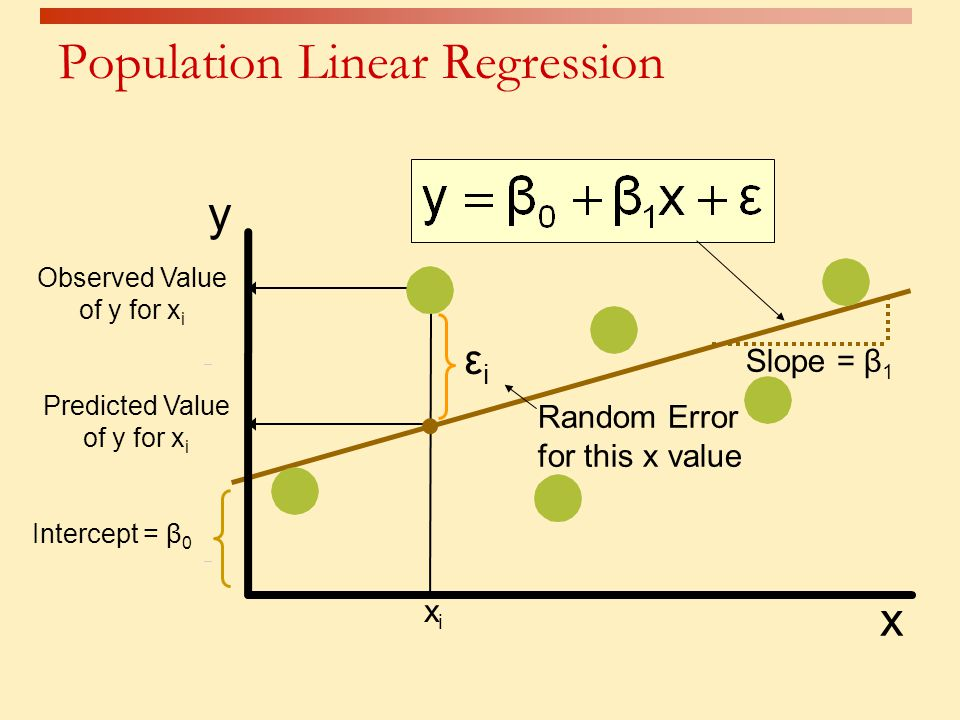 introduction to linear regression and correlation Regression is the analysis of the relation between one variable and some other variable(s), assuming a linear relation also referred to as least squares regression and ordinary least.