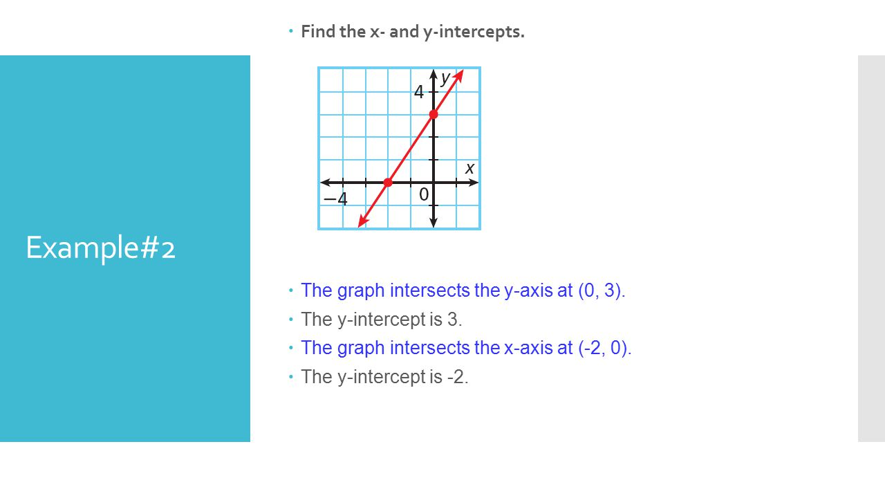 how to find intercept x axis