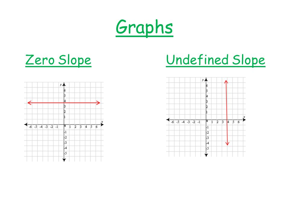 100+ [ Undefined Slope ] | Image009 Gif,Algebra1 Rate Of Change And Slope Ppt Download,Using Two ...
