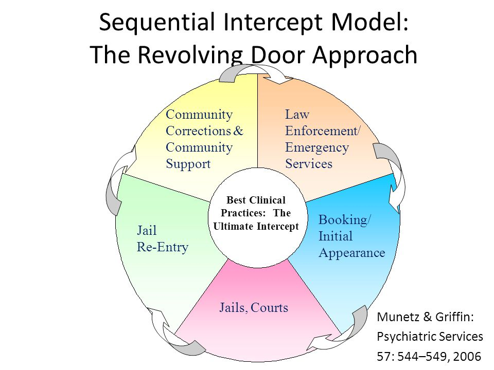 an analysis of the revolving door justice Stopping the revolving door of the justice systems: ten principles for sentencing of people with fasd by nasje • april 21, 2011 by anthony p wartnik, judge (retired).