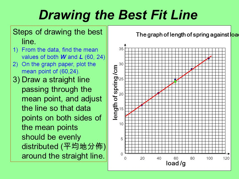 how to draw line of best fit with given mean