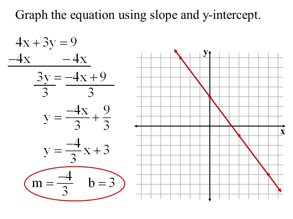 Objective- To use slope and y-intercept to - ppt download