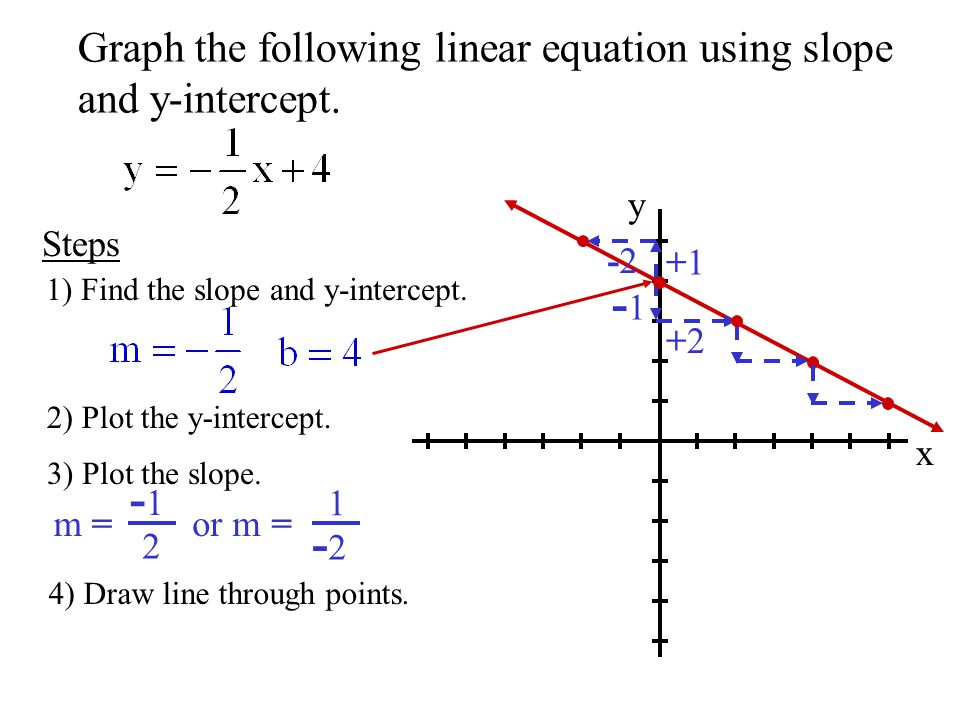 Drawing Lines With Given Intercepts : Objective to use slope and y intercept ppt download