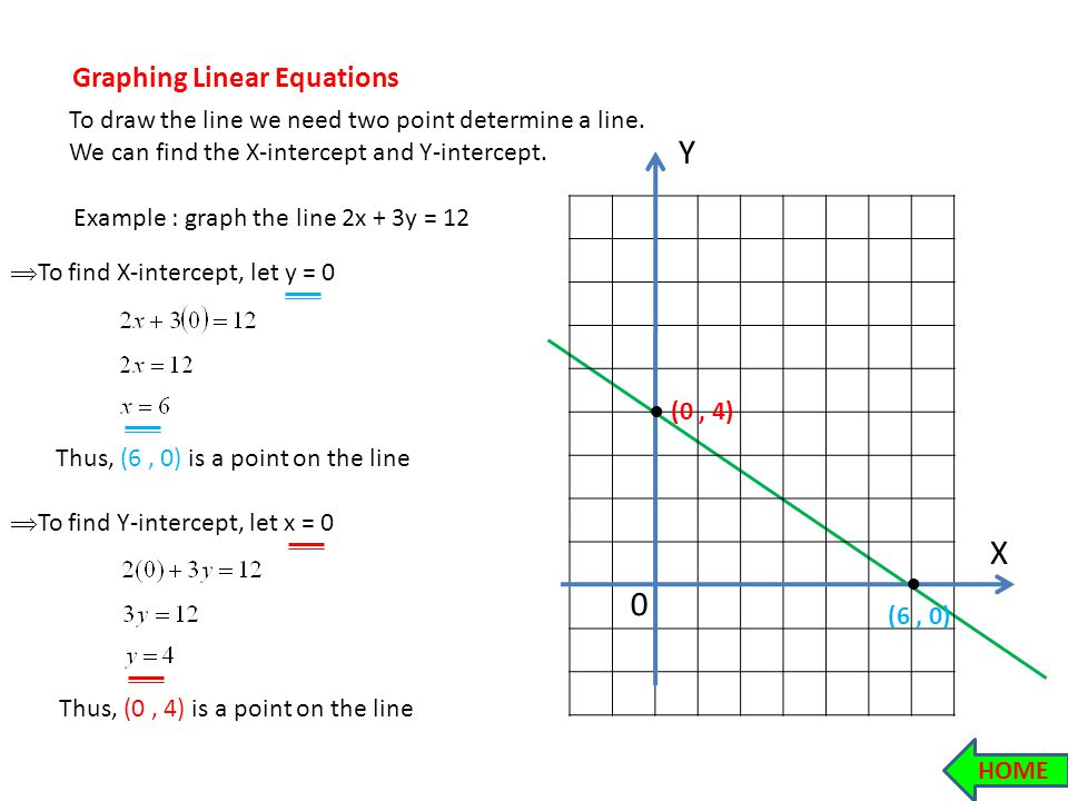 Drawing Lines With Given Intercepts : Lines slope graphing linear equations