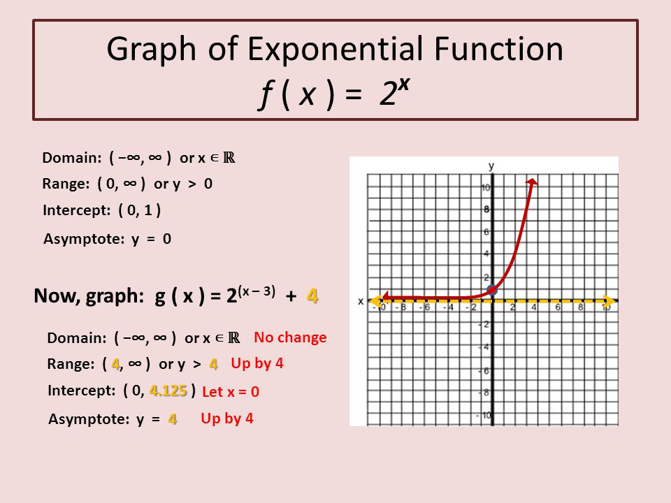 Graphs of exponential and logarithmic functions ppt video online 3 graph ccuart Image collections