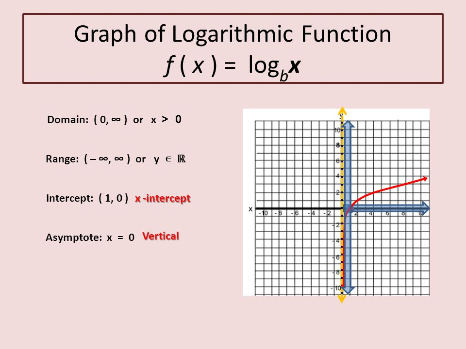 Graphs of exponential and logarithmic functions ppt video online graph of logarithmic function f x logbx ccuart Image collections