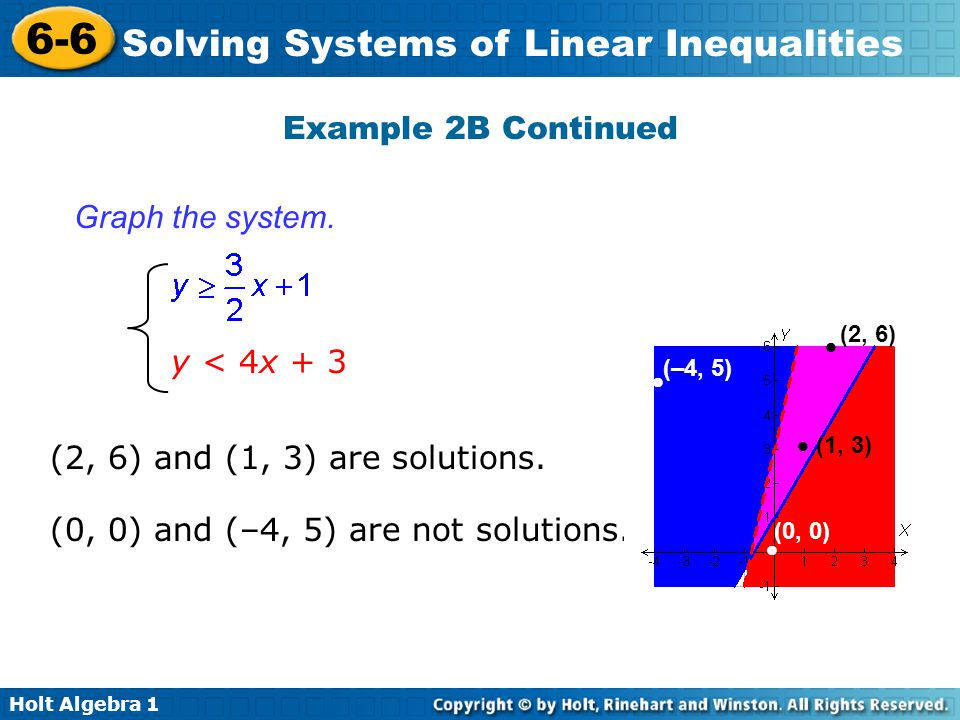 (0, 0) and (–4, 5) are not solutions.