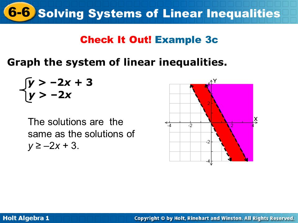 Check It Out! Example 3c Graph the system of linear inequalities. y > –2x + 3. y > –2x.