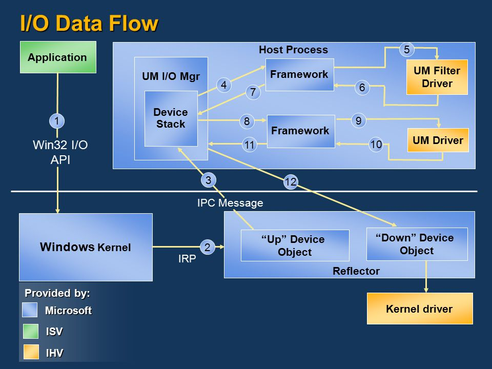 How to develop a umdf driver part 1 ppt download 15 io ccuart Gallery