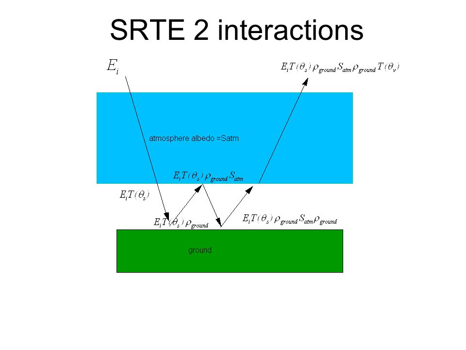 SRTE 2 interactions