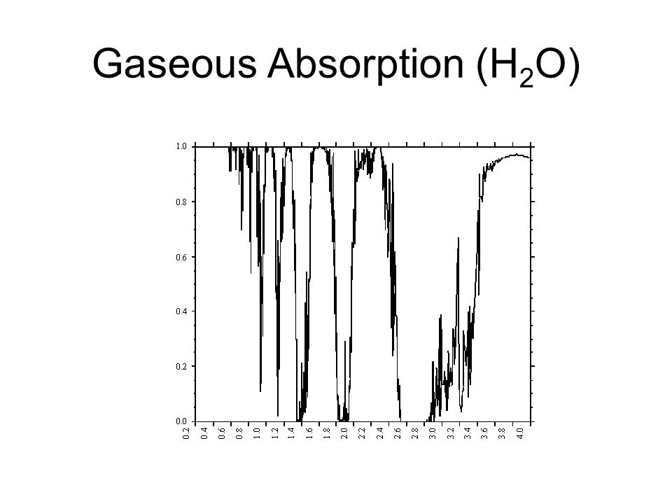 Gaseous Absorption (H2O)