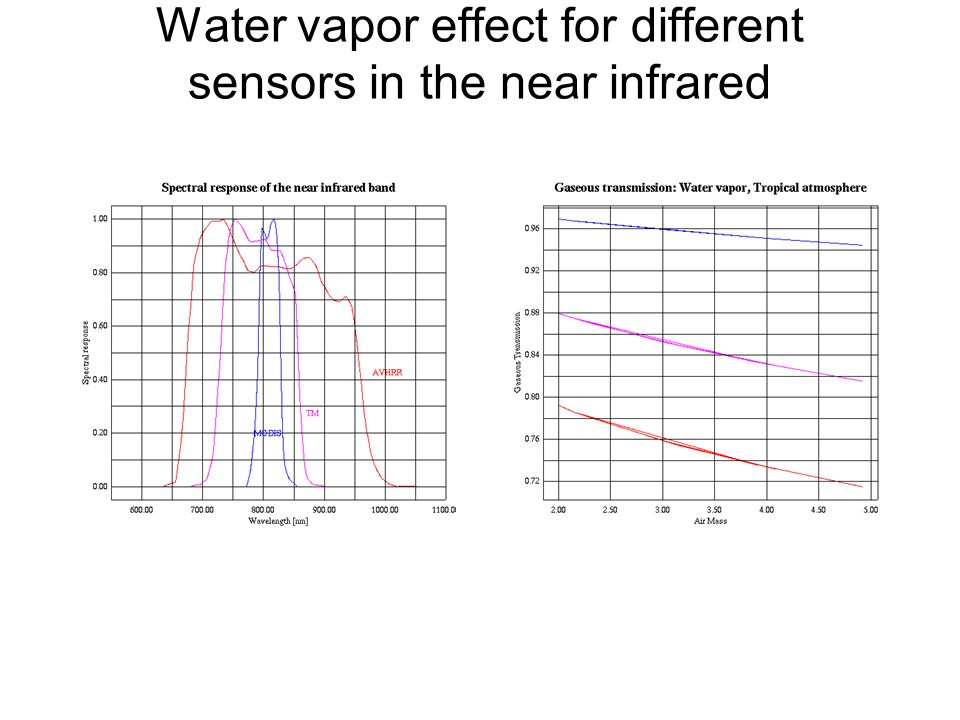 Water vapor effect for different sensors in the near infrared