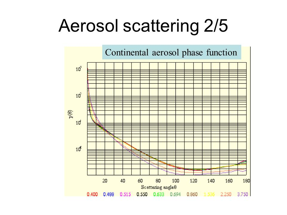 Aerosol scattering 2/5 Continental aerosol phase function