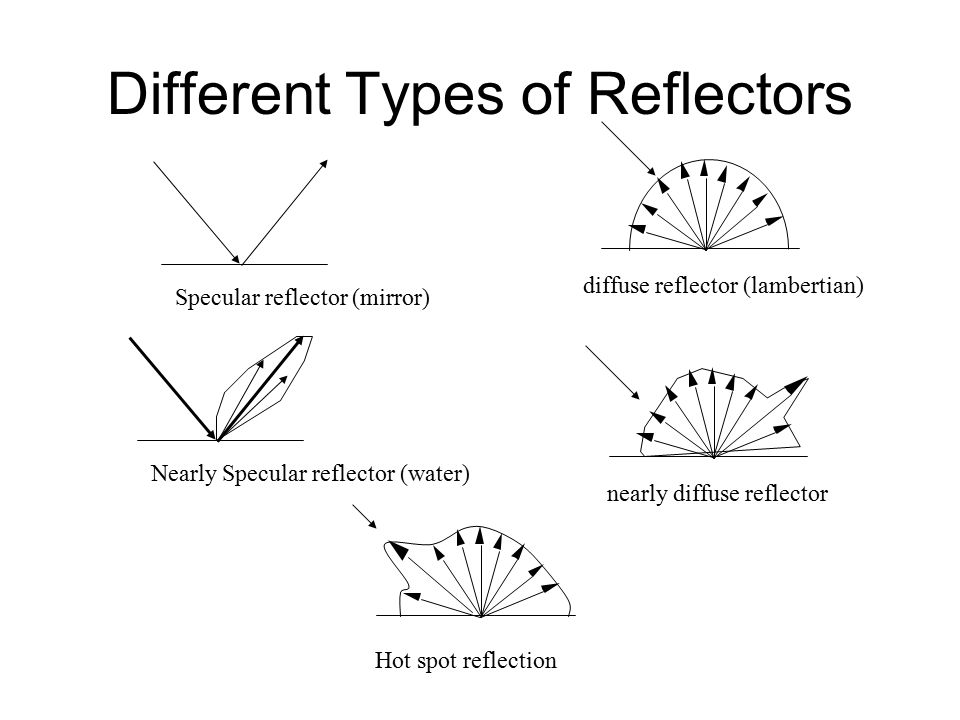 Different Types of Reflectors
