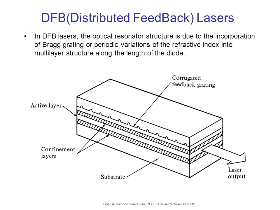 distributed feedback laser thesis Distributed bragg reflector (dbr) laser diodes are offered by photodigm eagleyard offers dbrs at 633 nm and 1080 nm all other diodes shown above are distributed feedback lasers (dfbs).