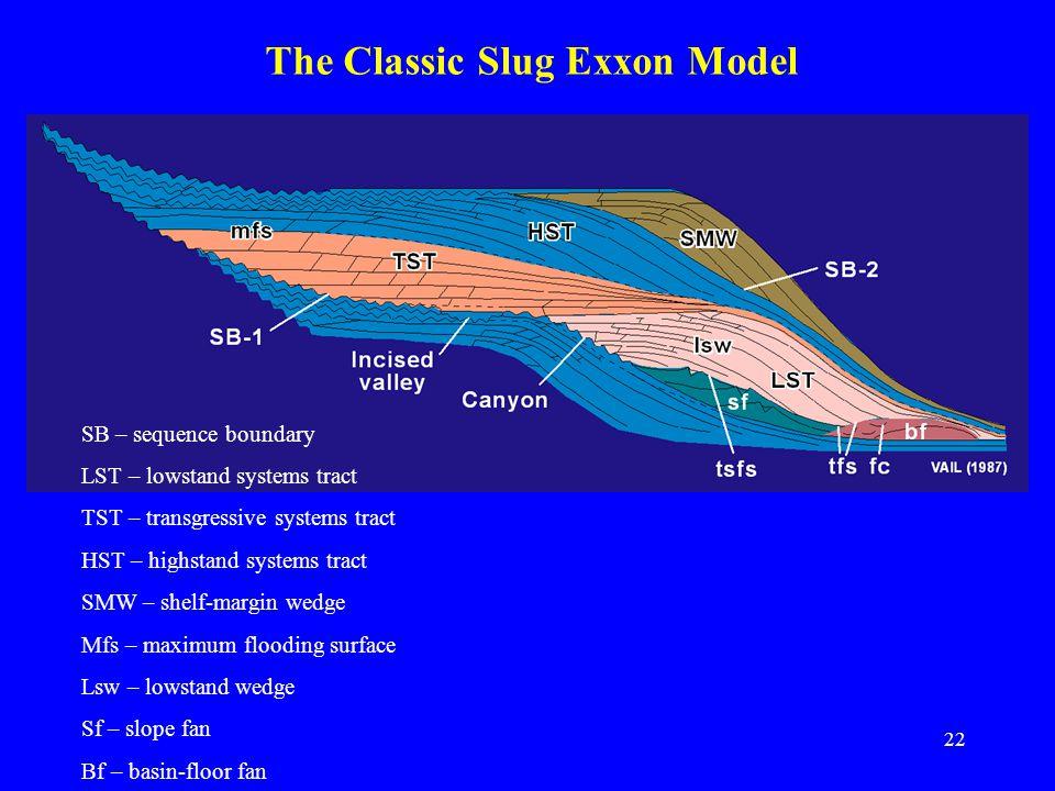 stratigraphic principles